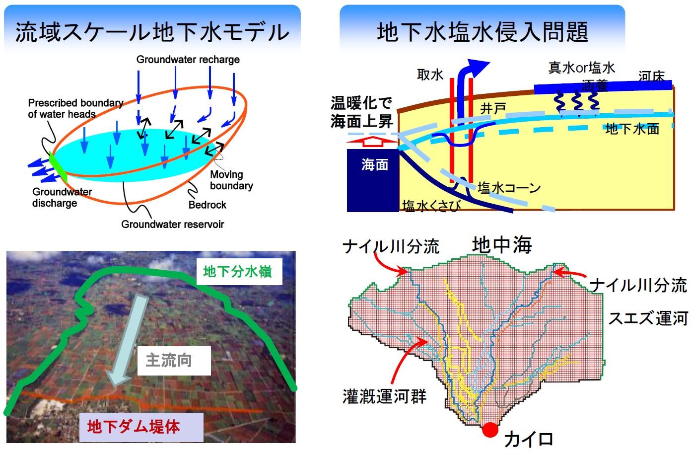 地下水資源関連